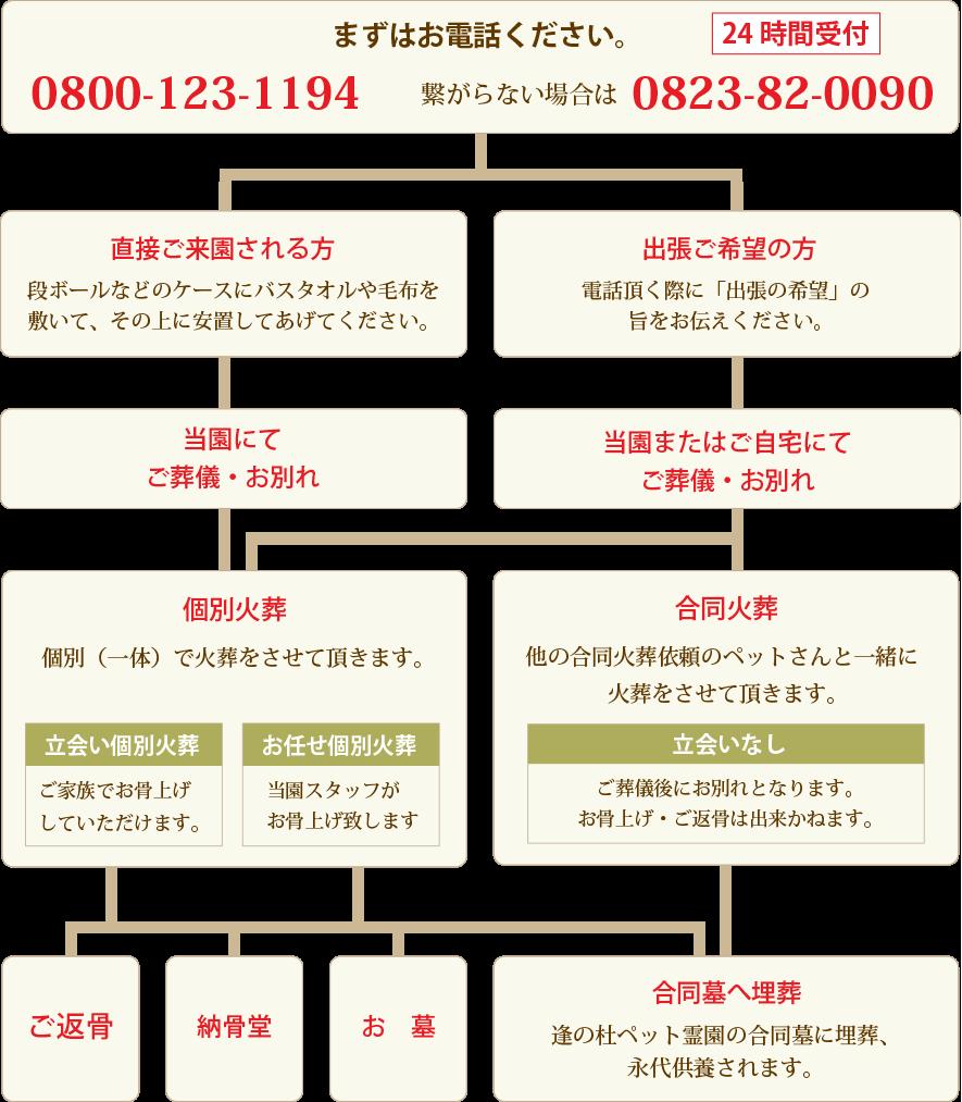 逢の杜ペット霊園東広島の葬儀から火葬までの流れを表したフローチャート