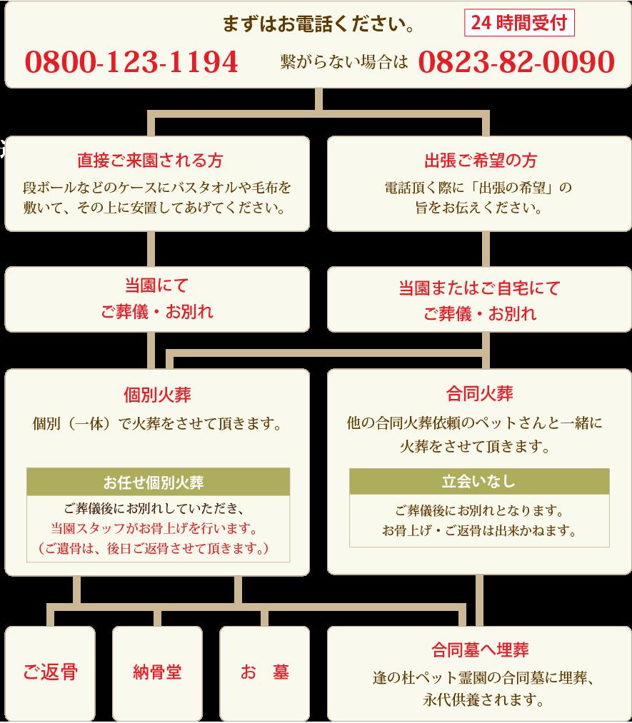 逢の杜ペット霊園セレモニーホール広島の葬儀から火葬までの流れを表したフローチャート